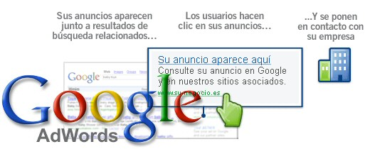 Qu es adwords?