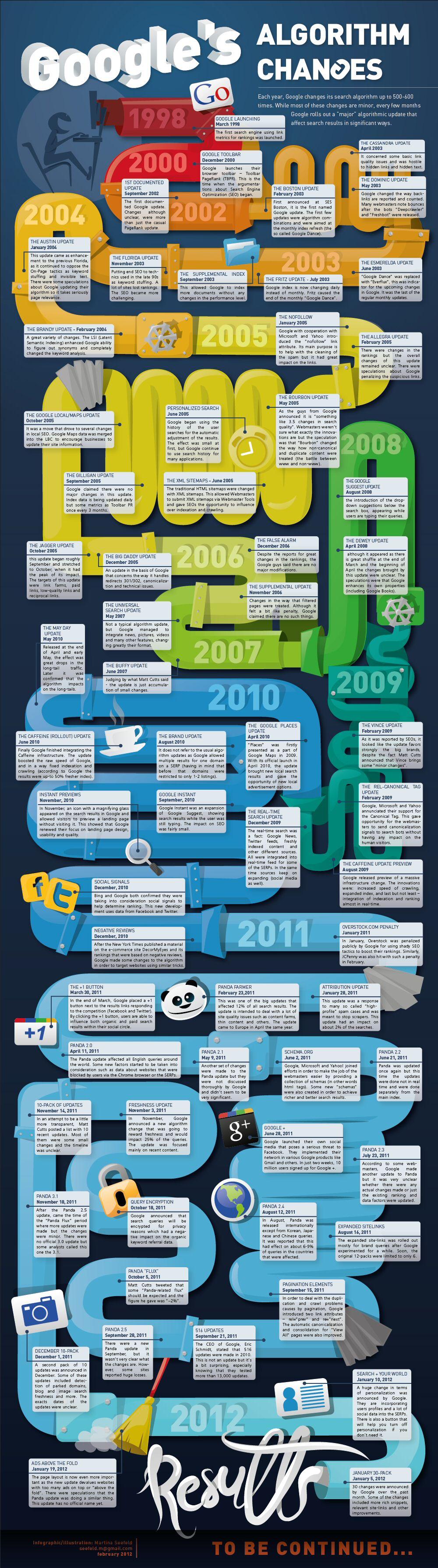 Cambios en el algortimo de google hasta Panda