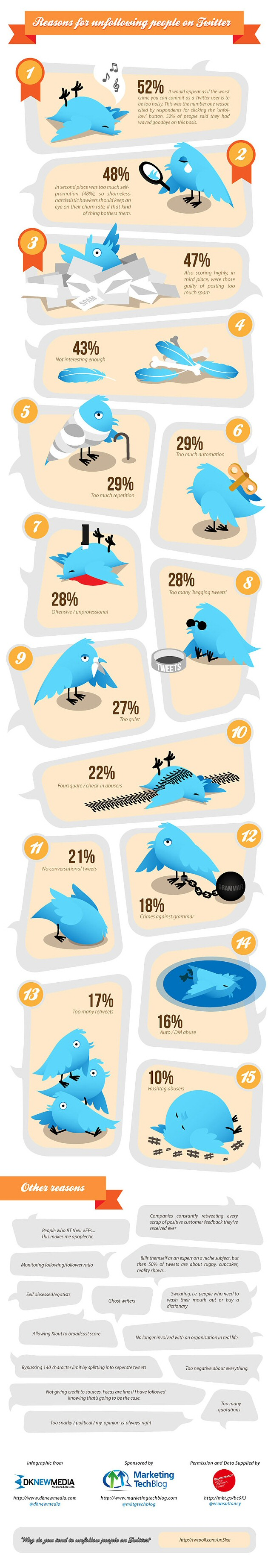 15 razones por las que te hacen unfollow en twitter