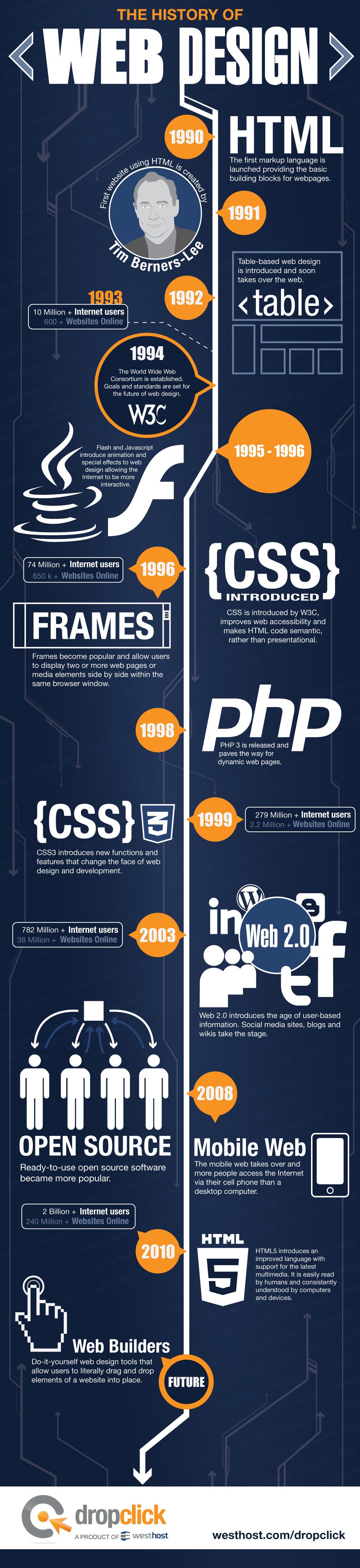 Infografias con los hitos más importantes dentro del desarrollo Web