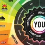 Actualización del mapa del universo de Redes Sociales. Conversation Prism 2013