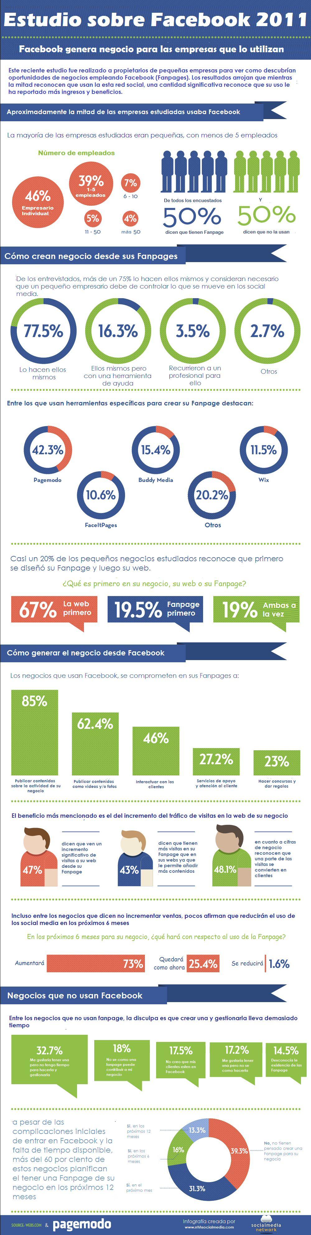 Estudio del uso de Facebook en PYMES