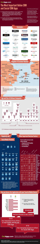 Soluciones CRM Online más importantes del mercado y aplicaciones de Social CRM