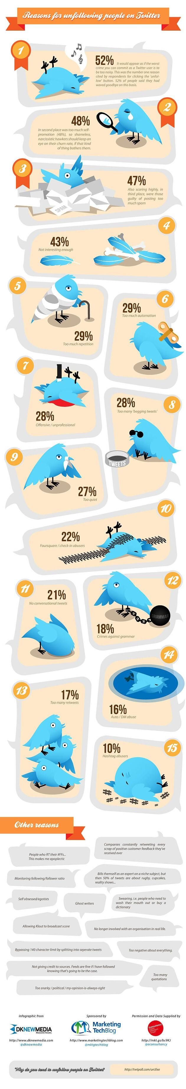 15 razones por las que te hacen unfollow en twitter