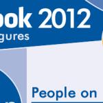 Datos interesantes de Facebook en el 2012. #infografia