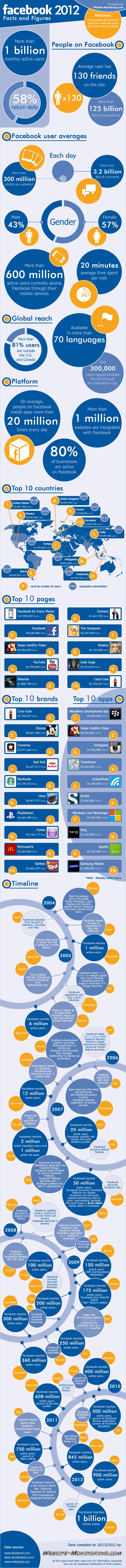 Infografia sobre datos y hechos de Facebook en el 2012