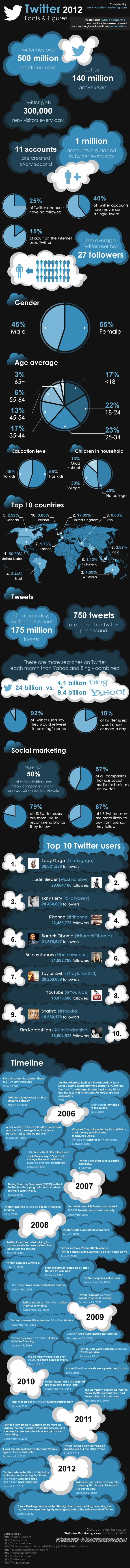 Datos y cifras de twitter en el 2012 [infografia]