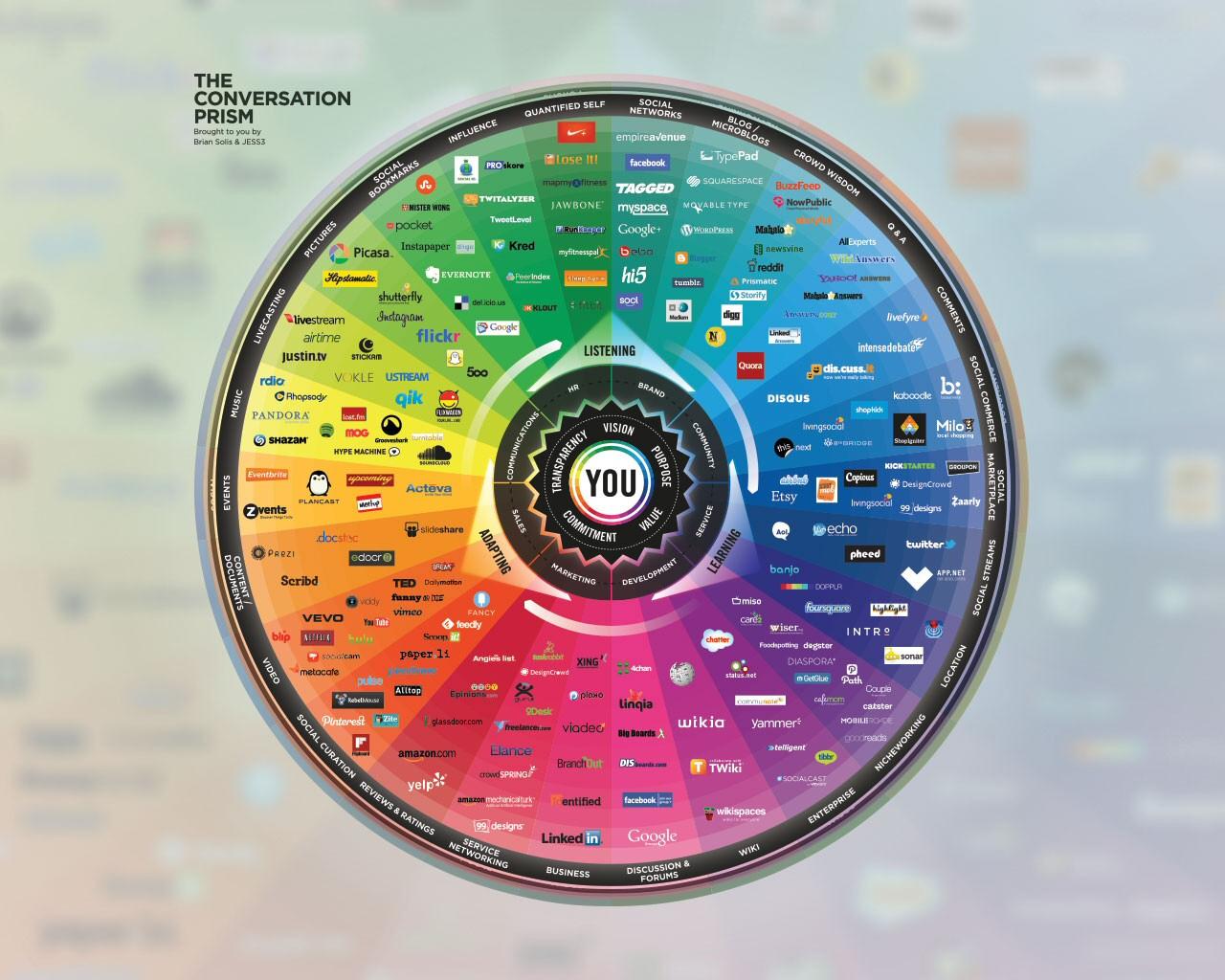 Universo actualizado de las Redes Sociales
